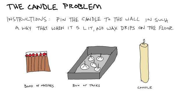 candle-problem
